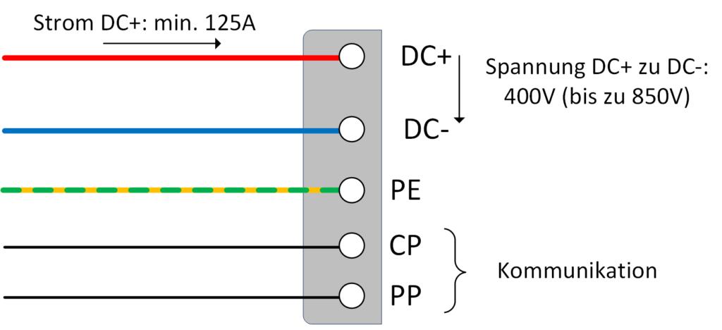 Über die Leistungskontakte DC+ und DC- wird die Batterie direkt mit Gleichstrom versorgt. Die üblichen Ladeleistungen betragen zwischen 50 kW und 350 kW.