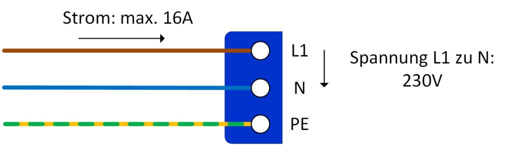 Die einzelnen Adern eines blauen CEE-Steckers. Der Leistungskontakts L1 darf maximal 16 A übertragen, was bei 230 V maximal 3,7 kW Ladeleistung ergibt.