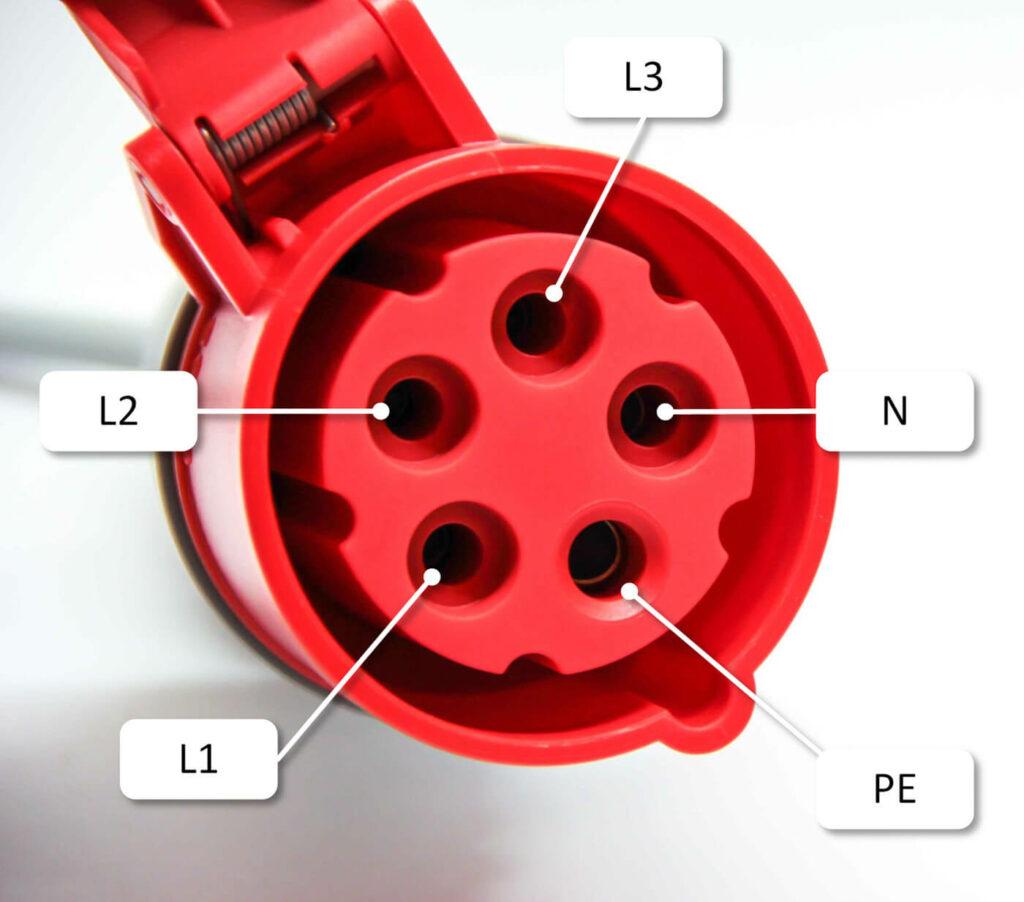 Eine rote CEE-Steckdose verfügt immer über eine Schutzklappe gegen Staub- und Spritzwasser und ist berührgeschützt. Zusammen erzeugen die einzelnen Phasen den namensgebenden Drehstrom.