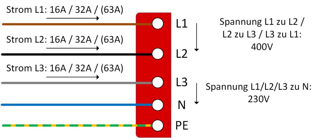 CEE-Rot-Schaltbild: Jede einzelnen Phase (L1, L2, L3) kann, je nach Steckergröße, bis zu 16 A, 32 A oder – in Hausinstallation sehr unüblich – sogar 63 A übertragen. Da jede Phase mit 230 V betrieben wird, ergibt sich eine Gesamtleistung von 11 kW, 22 kW oder eben 43 kW.