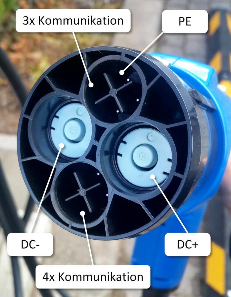 Die beiden Kontakte DC+ und DC- übertragen den Gleichstrom. Sieben weitere Kontakte sind zu Kommunikationszwecken verbaut, sowie ein PE-Kontakt als Bezugspotential.