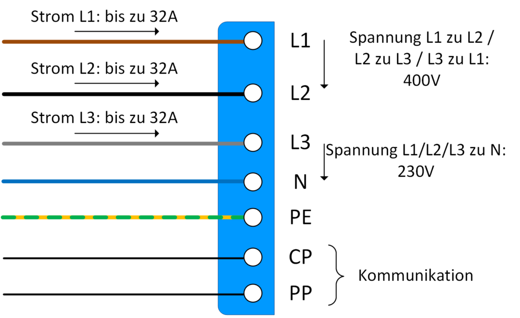 Die Kontaktbelegung der GB/T-Stecker für die Ladung mit Wechselstrom ist identisch mit dem Typ-2-Stecker.