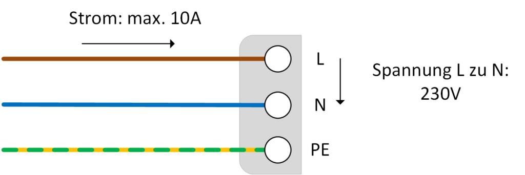Schaltbild: Die einzelnen Adern eines Schuko-Steckers. Die maximal 10 A des Leistungskontakts L ergeben bei 230 V maximal 2,3 kW Ladeleistung.