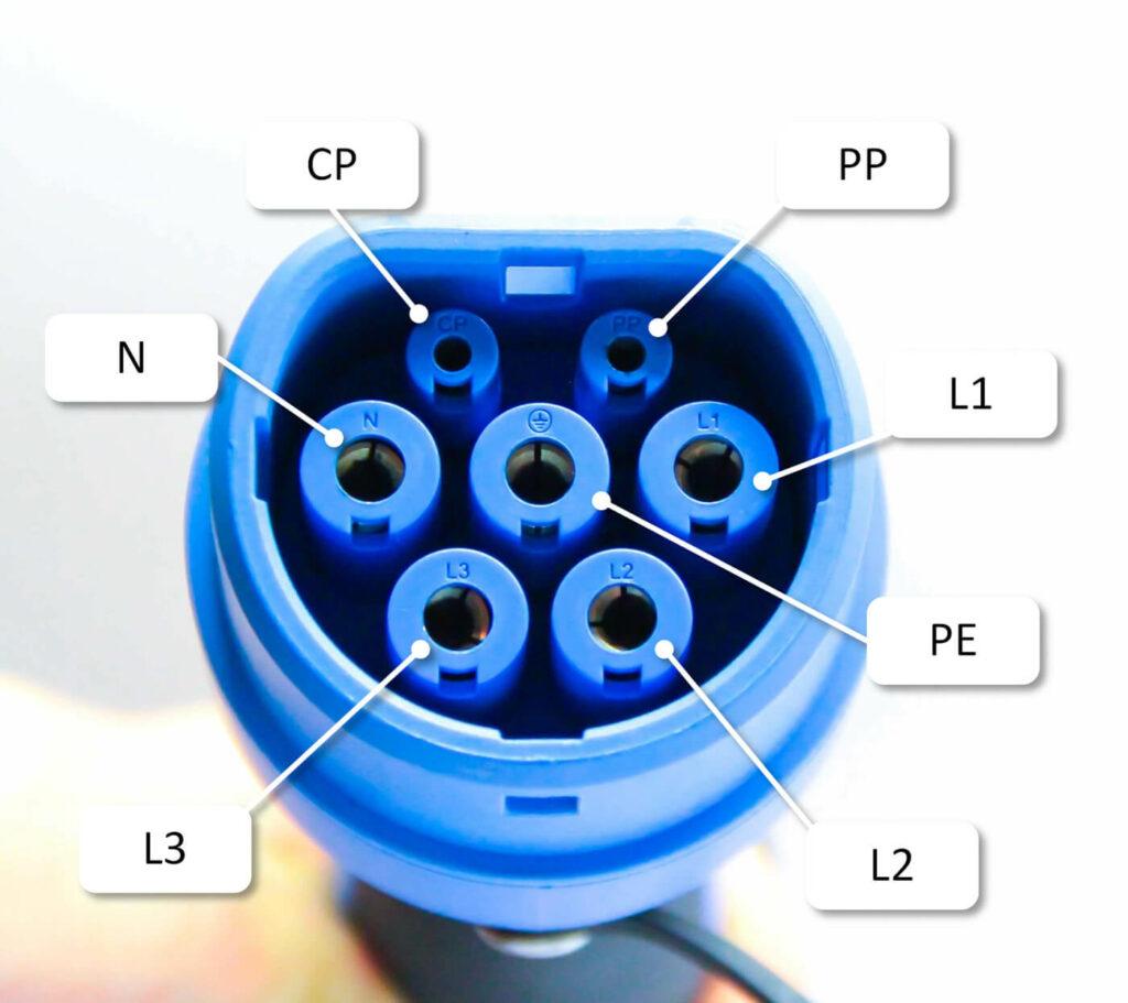 Neben den fünf Leistungskontakten - analog dem roten CEE-Stecker – hat der Typ-2-Stecker noch zwei Kommunikationskontakte (CP und PP).