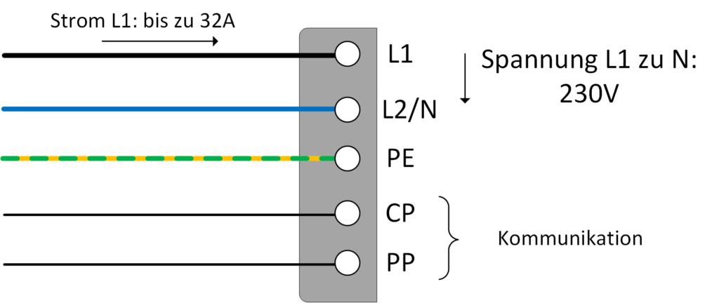 Der Typ-1-Stecker kann bis zu 32 A übertragen. Bei 230 V ergibt dies eine maximale Ladeleistung von 7,4 kW.