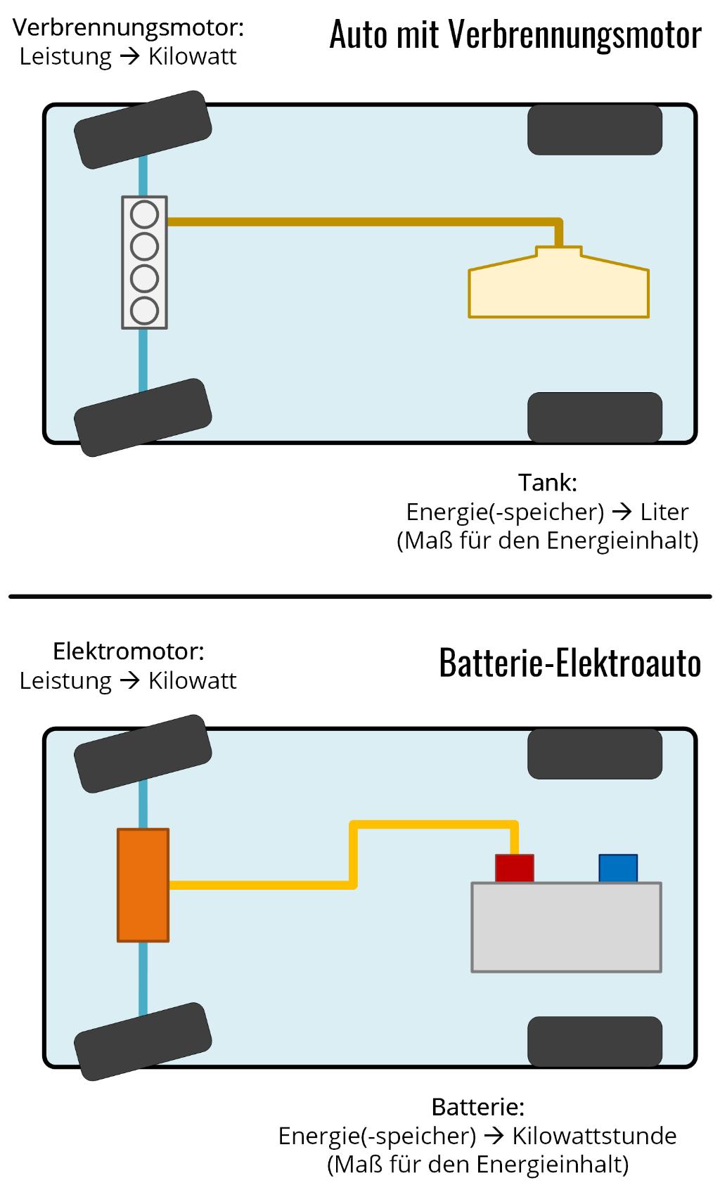 Schaubild: Einheiten für Leistung und Energiegehalt beim Auto mit Verbrennungsmotor und beim Elektroauto