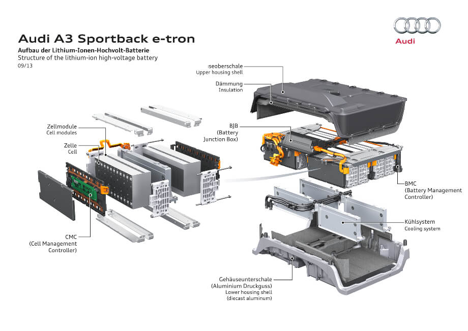 Infografik: Batterie Audi A3 e-tron
